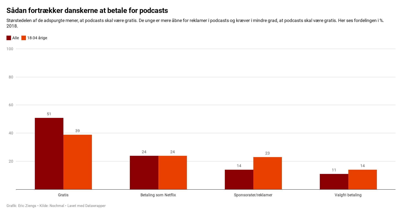 Vil danskerne betale for podcasts - statistik